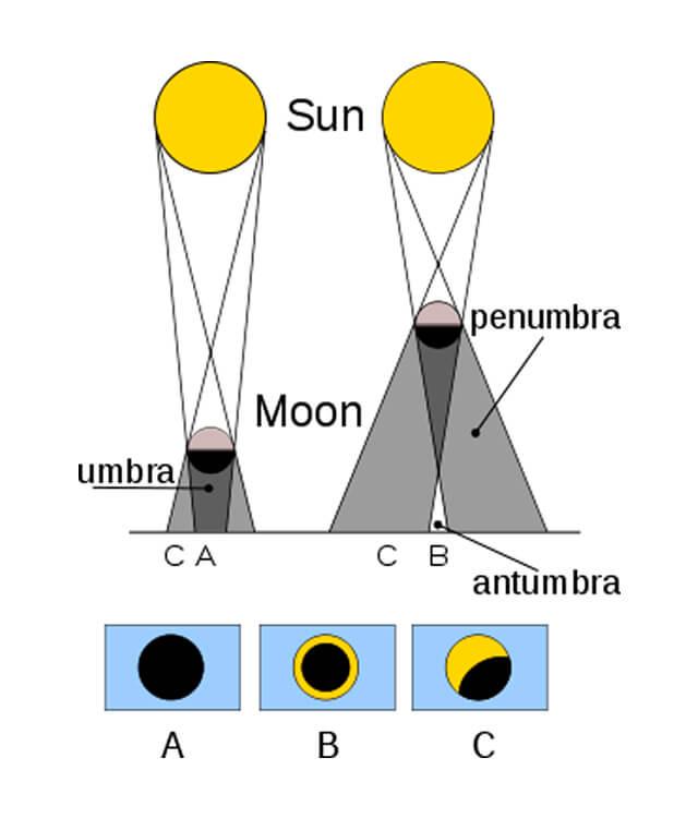 En esta imagen se puede apreciar cómo un objeto obstruye el paso de luz y produce diferentes tipos de sombras