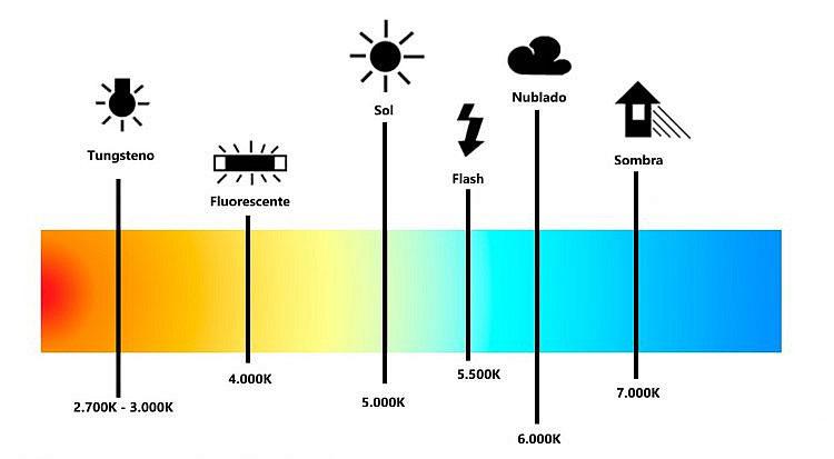 Temperatura de color, término clave en fotografía.