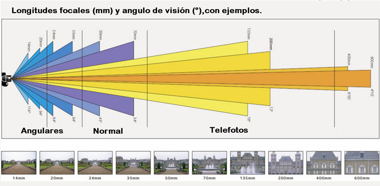 Distancias focales en fotografia.