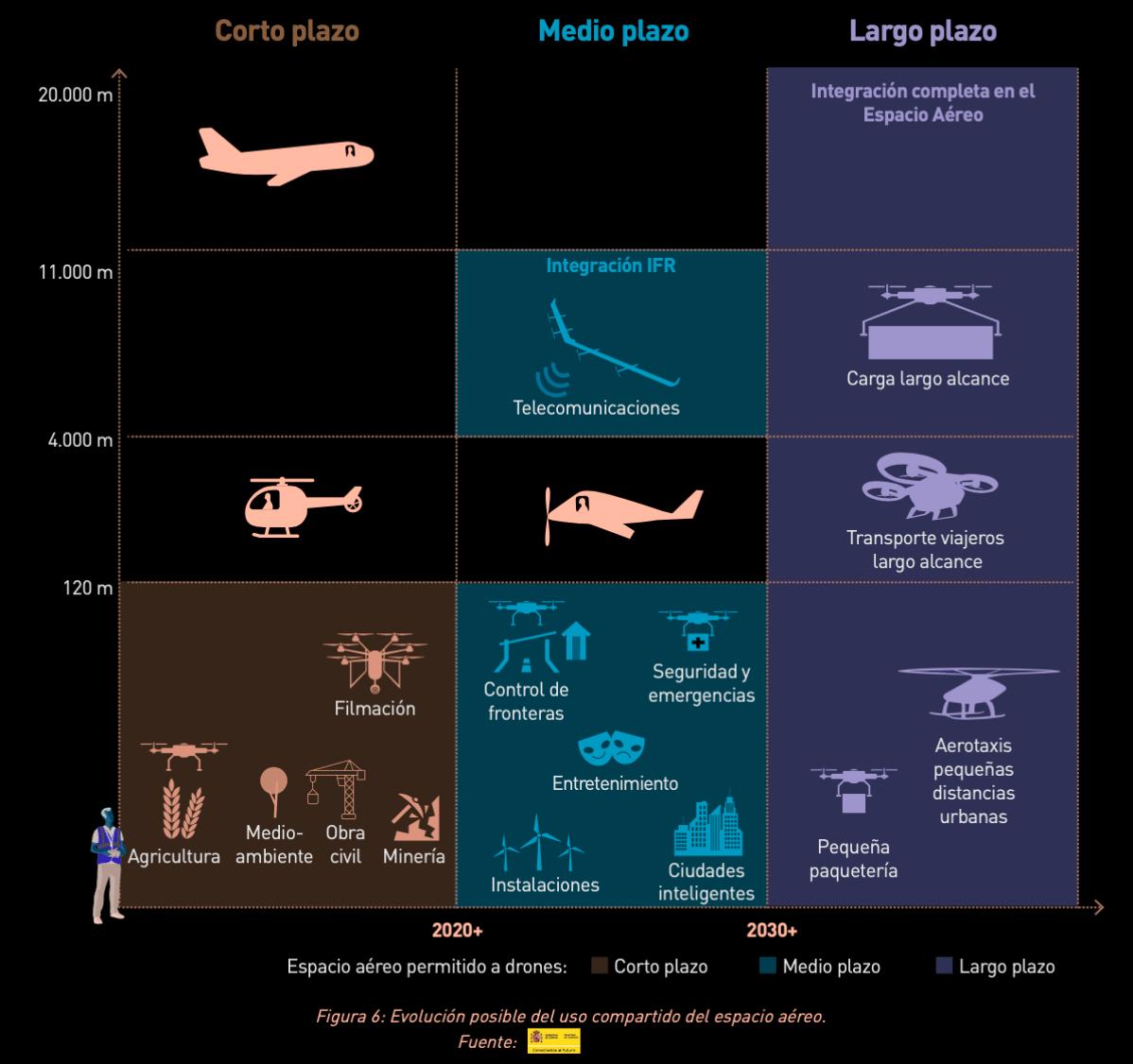 Gráfico del espacio aereo